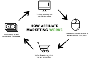 affiliate-marketing-chart